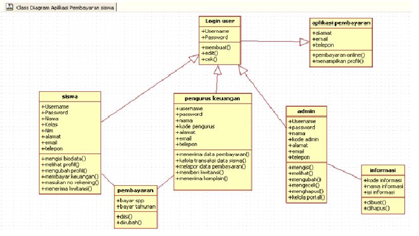 Tutorial kampus kumpulan tutorial class diagram diatas menggambarkan class siswapengurus keuangan dan admin saling berhubungan pada suatu sistem aplikasi pembayaran sekolah tersebut dengan ccuart Choice Image
