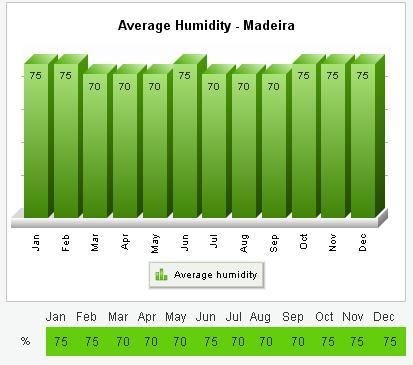 Madera Funchal średnia wilgotność pogoda klimat wykres