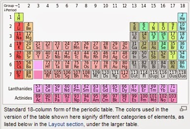 Worldwide tech science science new element at the for 115 on the periodic table