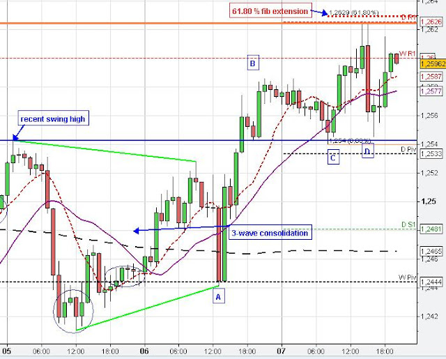 EUR/USD forex chart analysis