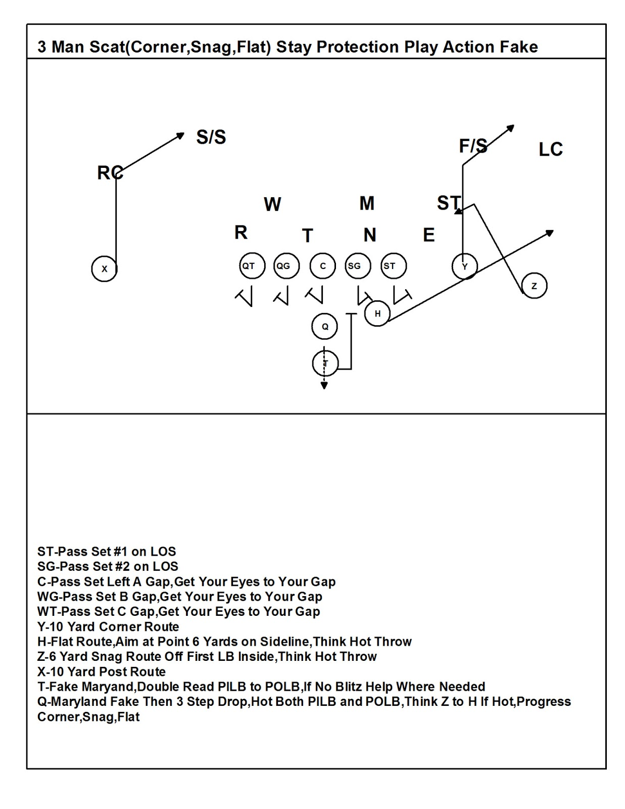 Coach macs play fast football simplifying passing concepts the above diagram is the 3 man scat from a 2 back set with play action off the zeer play again notice the fullback as the 3 so he runs the arrow pooptronica Images