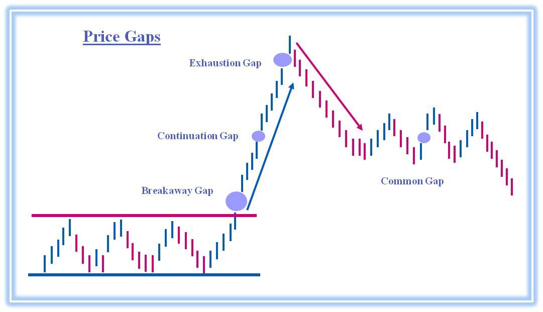 Price gap in forex