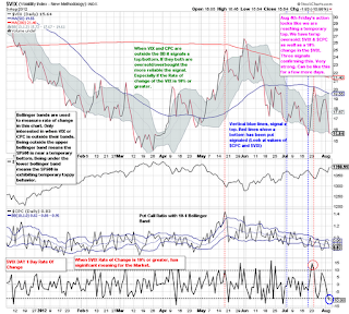 $vix $cpc stock chart analysis
