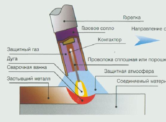 Качество сварки в защитных струях