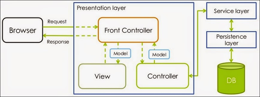 Data architecture design overview of the web for Architecture mvc