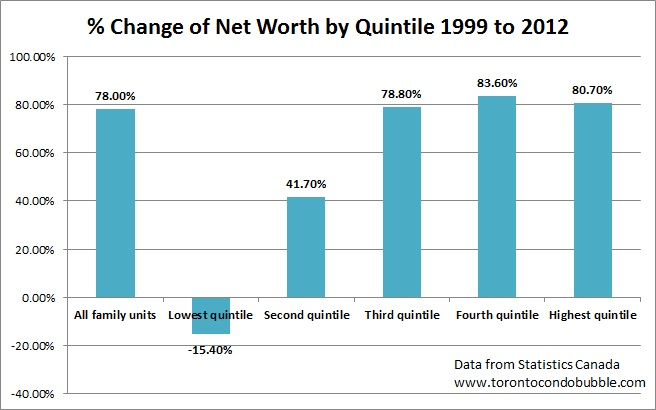 net worth distribution by quintile in canada