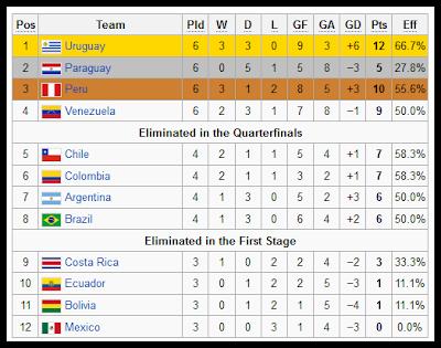 keputusan terkini perlawanan akhir final copa america 2011 uruguay vs paraguay,final copa america 2011 uruguay vs paraguay astro,highlights gol perlawanan uruguay vs paraguay,juara copa america 2011,gol luis suarez dan forlan final copa america 2011,rekod juara 15 kali copa america,copa america 2011 awards,penjaring terbanyak copa america 2011,pemain terbaik kejohanan copa america 2011,keputusan penuh copa america 2011