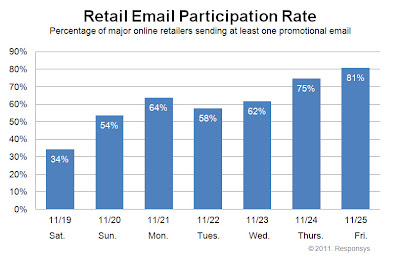 Click to view the Nov. 25, 2011 Retail Email Participation Rate larger