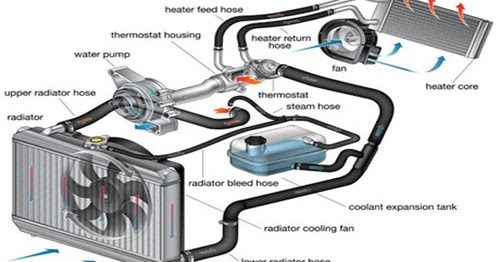 Module 07 Systeme Du Refroidissement Et on 2000 ford taurus radiator diagram