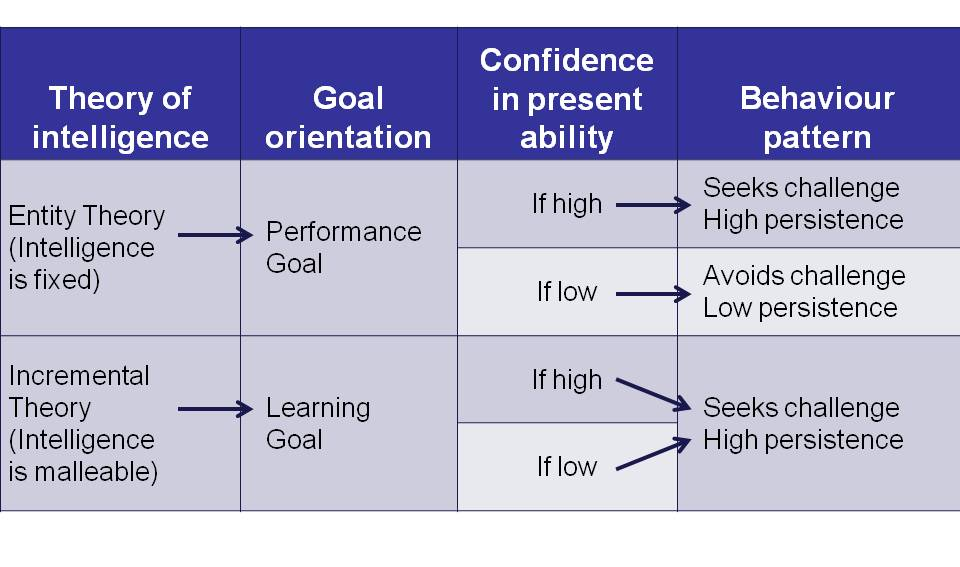 dweck's theory of motivation There are many different theories of motivation in educational psychology, we focus specifically on motivation for learning rather than for behavior.
