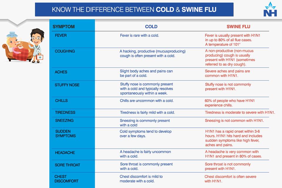 Swineflu symptoms