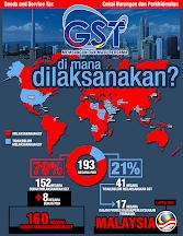 Negara Mana Sudah Laksanakan GST