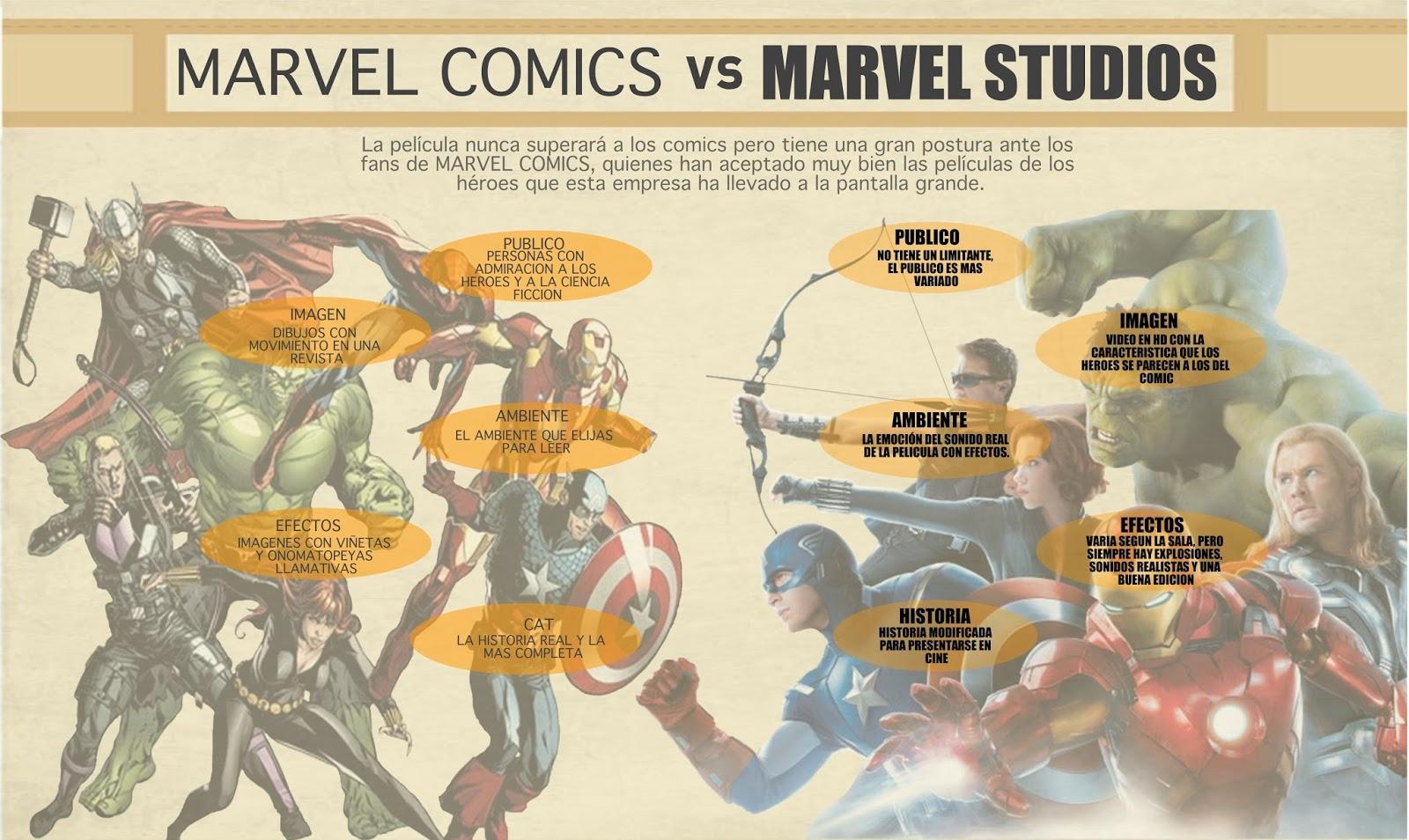 Marvel Comic VS Marvel Studios