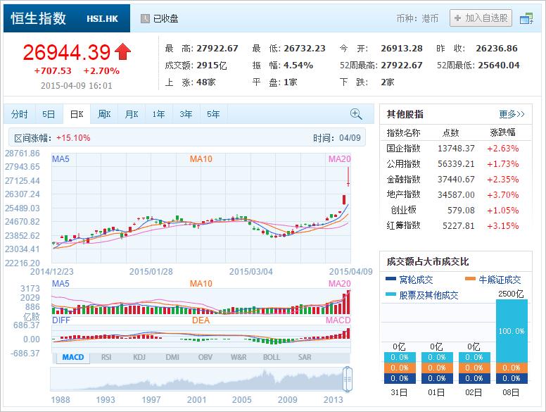 中国株コバンザメ投資 香港ハンセン指数20150409