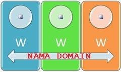 investasi nama domain website