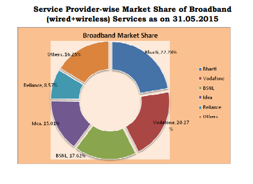 trai-report-broadband-wired-wireline-market-share-may-2015