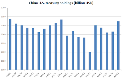China US treasury holdings May 2012
