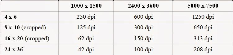photography resolution dpi comparison chart