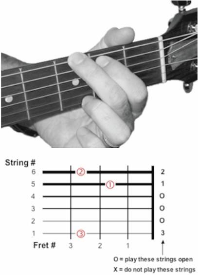 G major chord in guitar