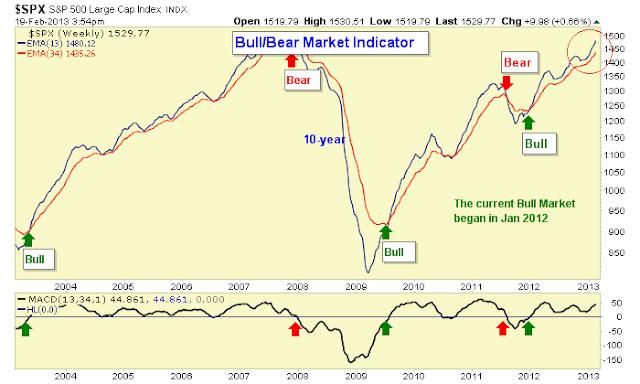 bull market indicator