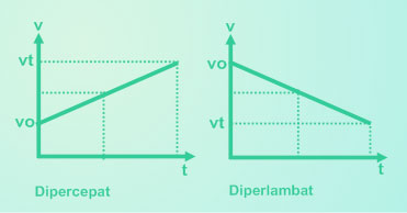 grafik GLBB