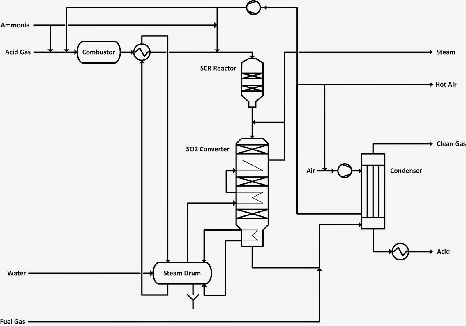 Cognoscente A Brief Look At Sulfuric Acid Production In Igcc Power Process Flow Diagram Lng Plant The Of Wsa Unit