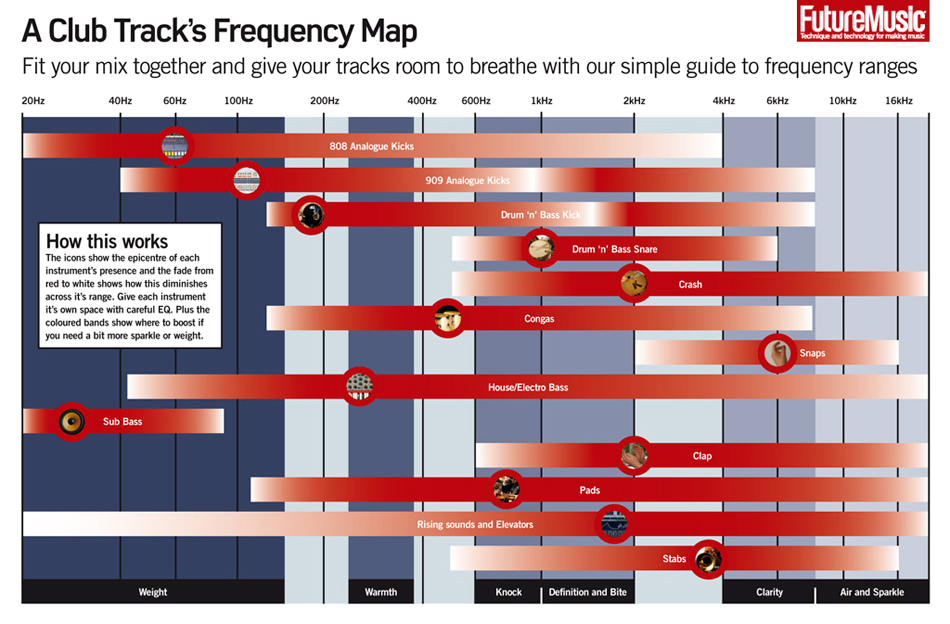 Craigslistofmusic  A Simple Guide To Eq Frequencies