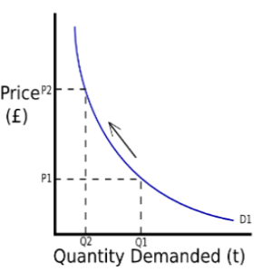 real life example of demand curve The diagram below shows how this analysis can be applied to supply and demand curves  real world applications  to apply the basics to real.