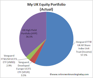 RIT's UK Equity Portfolio