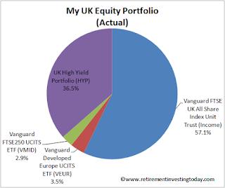 RIT's UK Equity Portfolio
