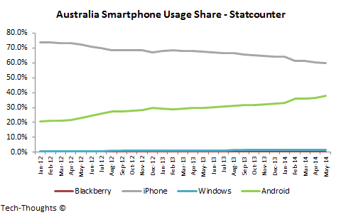 Australia Smartphone Usage Share