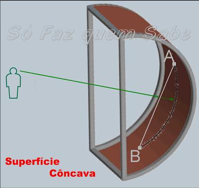 Superfície Côncava.