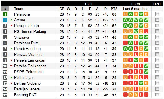 Klasemen liga super Indonesia
