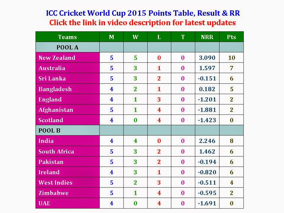 ICC Cricket World Cup 2015 Points Table, Matches, Win, Lost, Tie, Net Run Rate, Points