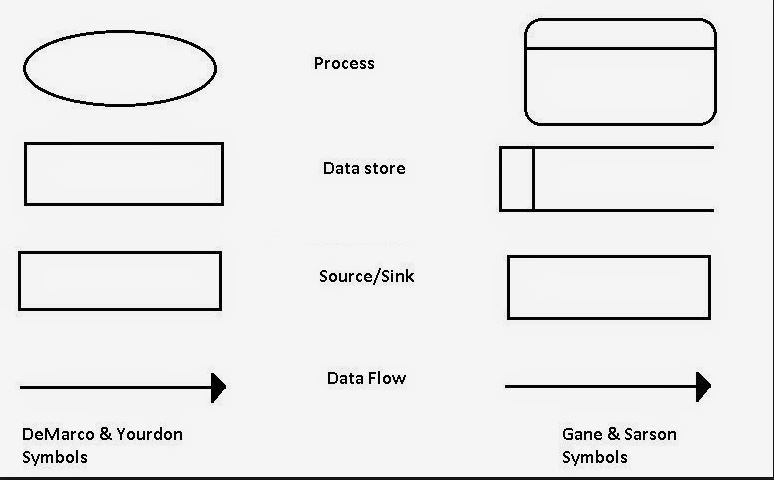 Data flow diagrams and bouldings theory of the organization data flow diagram symbols ccuart Choice Image