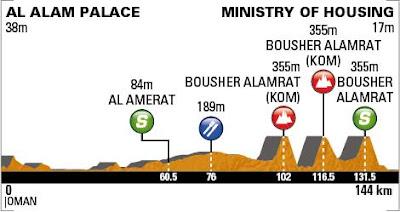 Perfil Tour Oman 2013 Stage 5