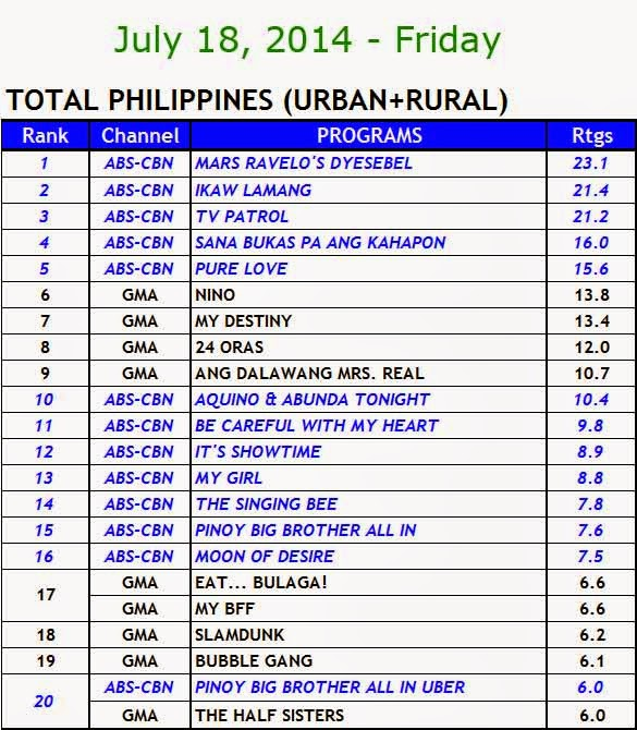July 18, 2014 Kantar Media Nationwide Ratings