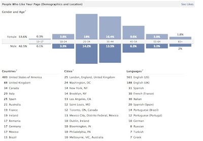 "graph of demographics of those who ""like"" ITM on FB"