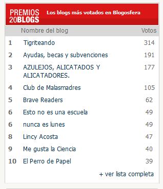 EN PREMIOS20BLOGS: NOS CLASIFICAMOS EL 3º POR Nº DE VOTOS EN LA CATEGORÍA BLOGOSFERA. (933 Blogs).
