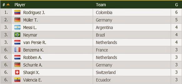 Penjaring Terbanyak - Piala Dunia 2014