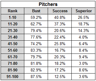 Top 100 Pitching Prospect Success Rates