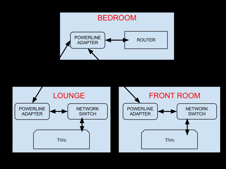 Remarkable Wiring Diagram For Virgin Media Wiring Diagram Wiring Database Obenzyuccorg
