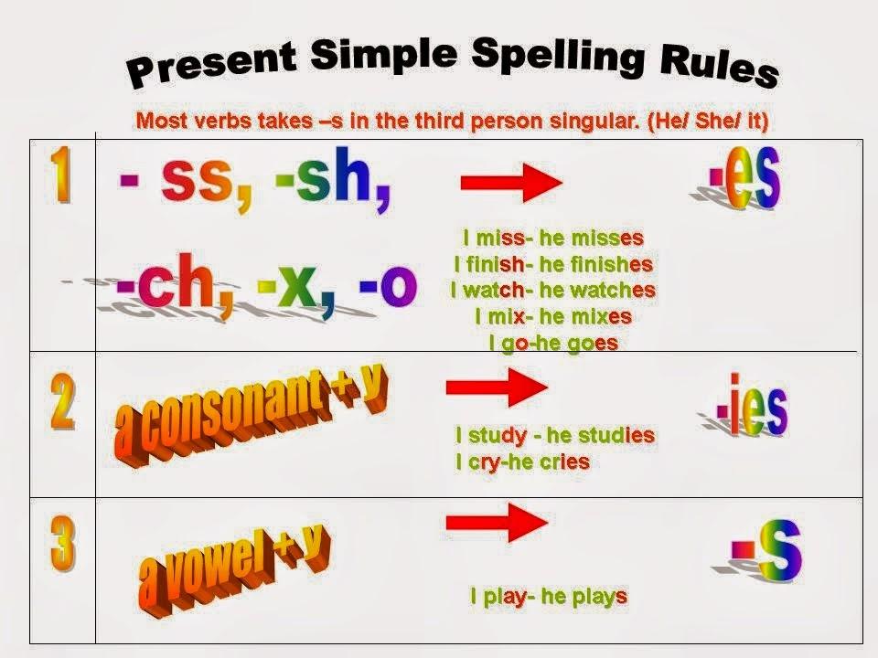 English teacher the simple present tense