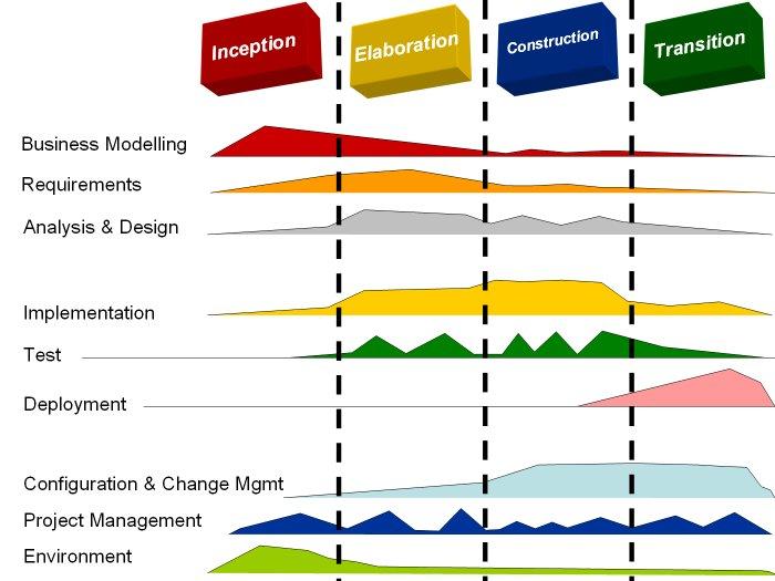 fase desarrollo ing software: