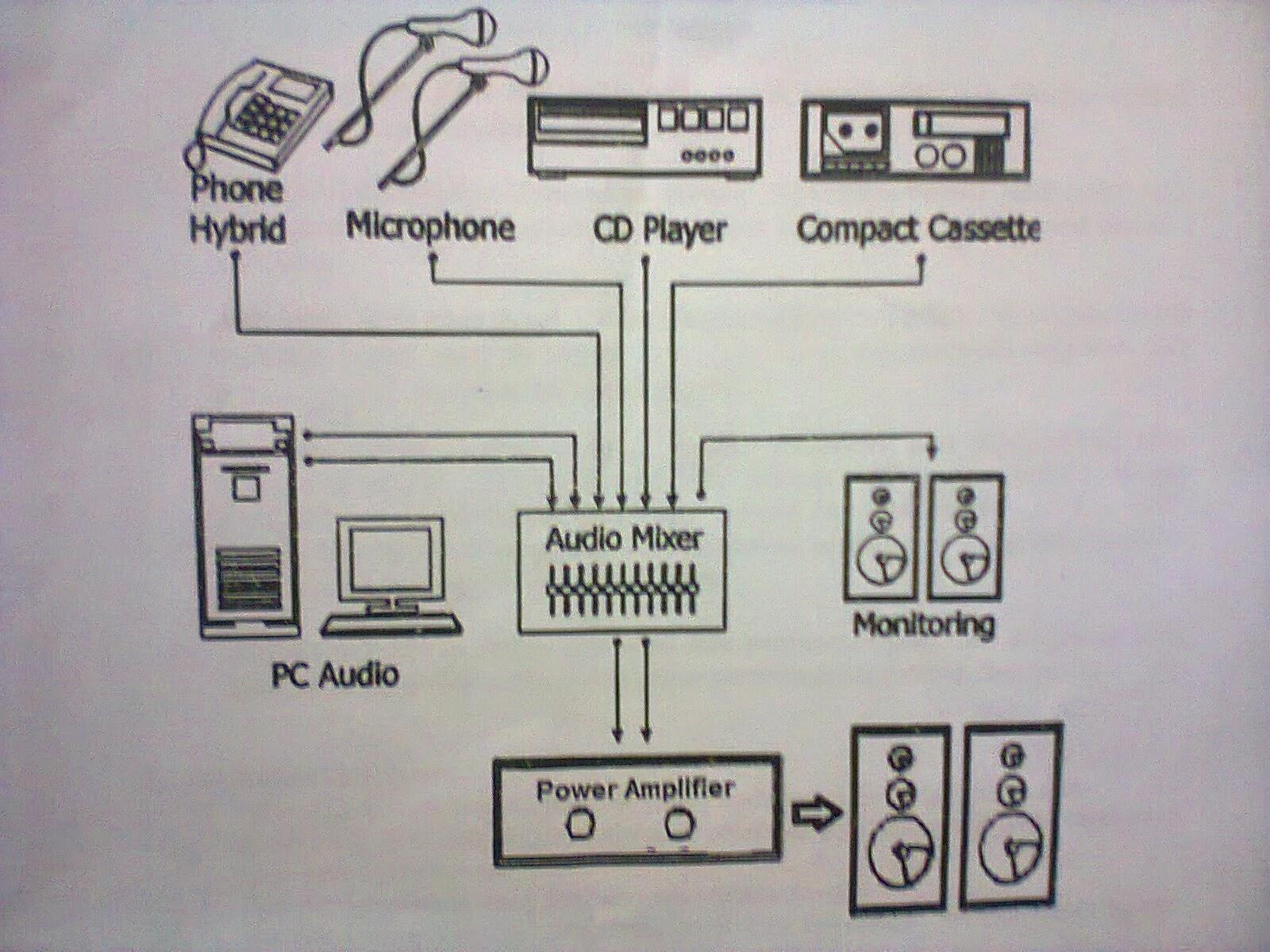 Hermawan Firdaus  Laporan Praktikum Audio Dan Radio