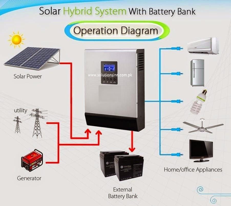 Sunrise Solar Systems Quetta