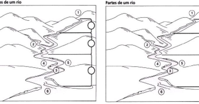 geografia fundamental partes de um rio