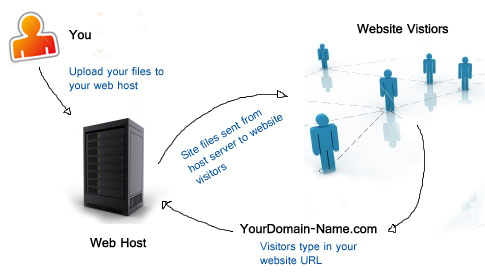 Web Hosting Companies of 2012