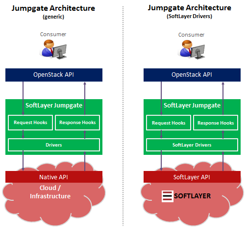 SoftLayer Jumpgate architecture