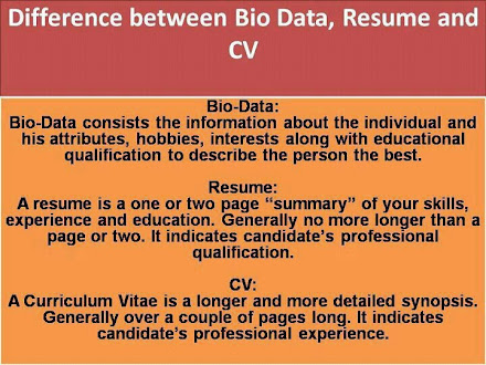 Biodata, Resume and CV